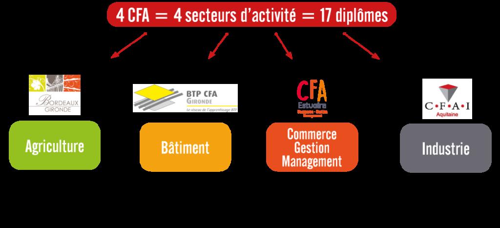 4 CFA au CFM